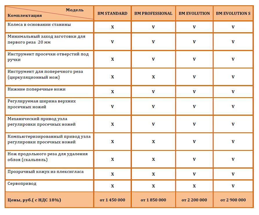 Таблица базовой комплектации и цен