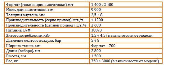 Таблица параметров боксмейкеров