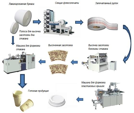Схема изготовления однослойных бумажных стаканов