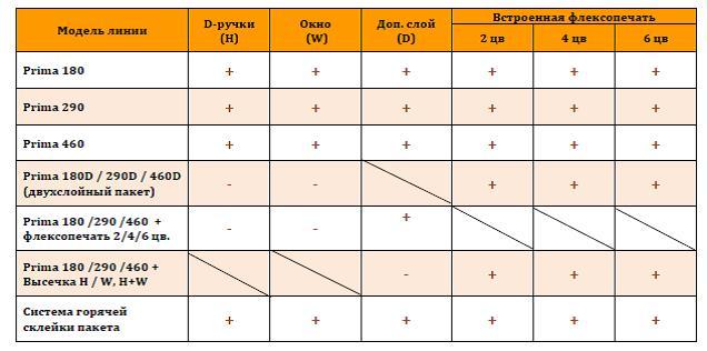 Таблица подборки опций ПДМ