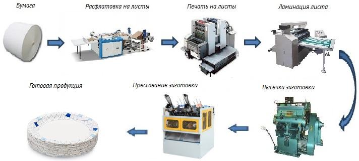 Схема производства бумажных тарелок