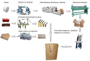 Схема производства пакета с ручками