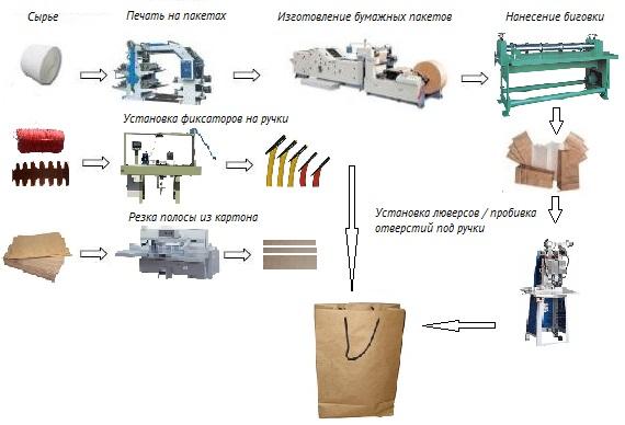производство упаковочных пакетов из бумаги
