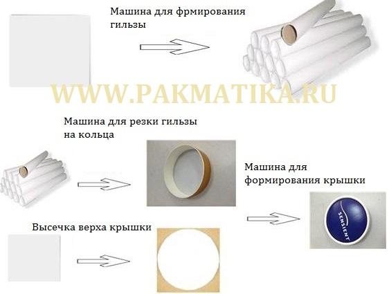 sxema-izgotovleniya-bumazhnyx-kryshek