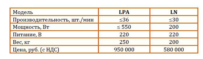 Тех. параметры (LN, LPA)